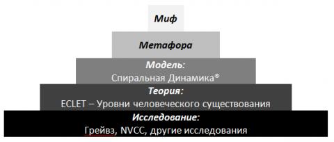Пирамида - спиральная динамика